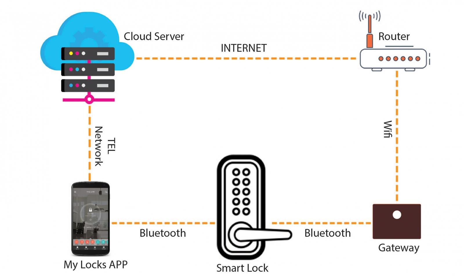 Ổ khóa 'thần kì' mở cửa nhà từ xa bằng điện thoại thông minh smartphone